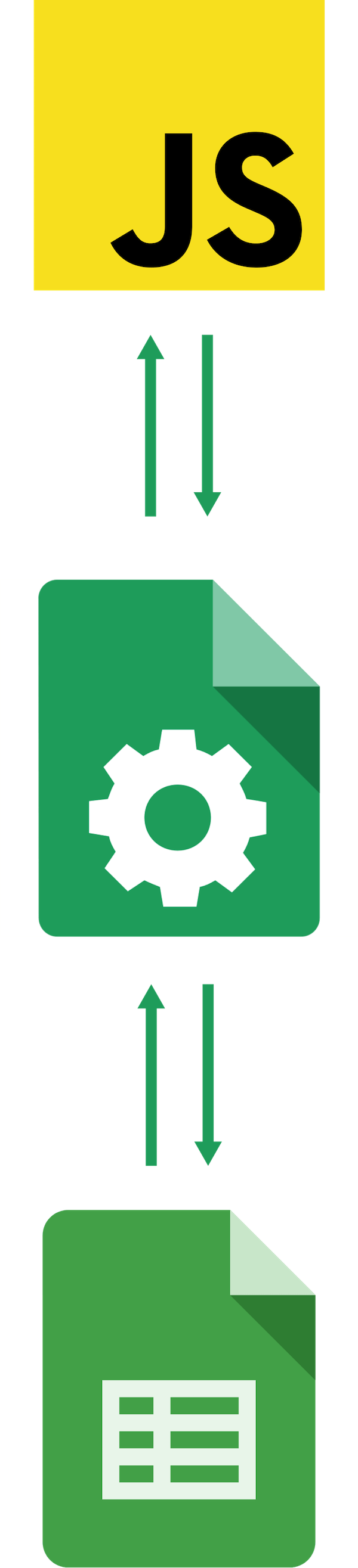 Google Sheets API Javascript – Sheetsu